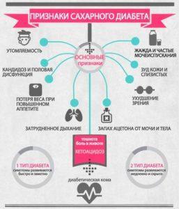 Признаки сахарного диабета у мужчины 30 лет