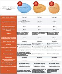 Сравнение популярных дженериков для усиления эрекции