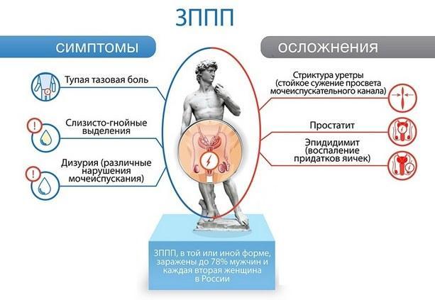 Симптомы и осложнения ЗППП