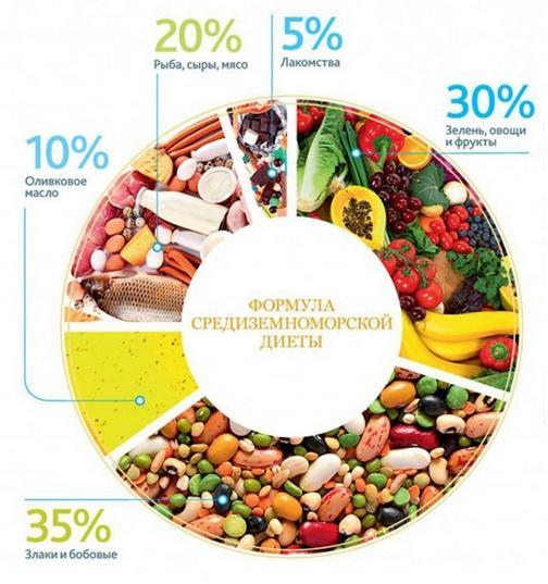 Формула средиземноморской диеты