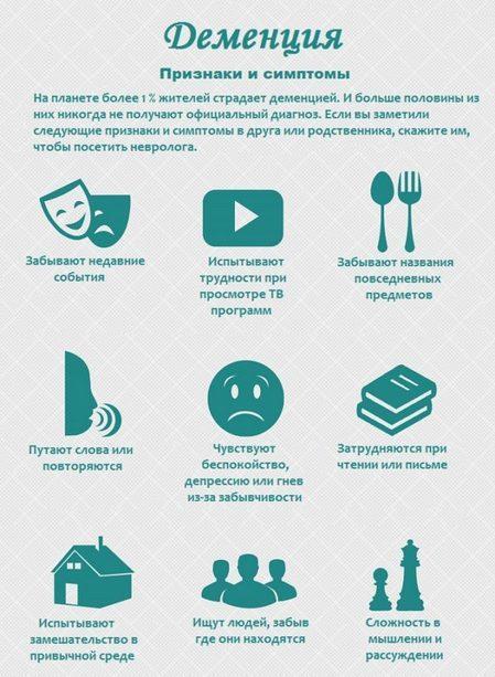 Признаки и симптомы деменции