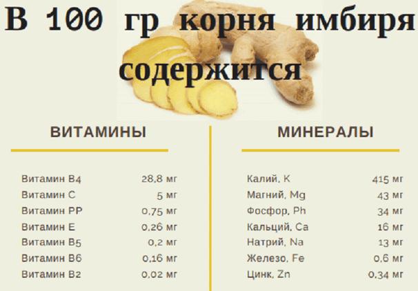 Витамины и минералы содержащиеся в 100 гр имбиря