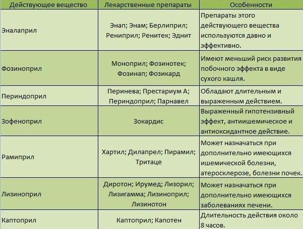 Таблица препаратов для снижения давления