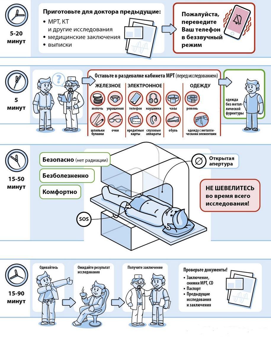 Процедура проведения магнитно-резонансной томографии (МРТ)