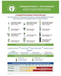 Инфографика дозы алкоголя