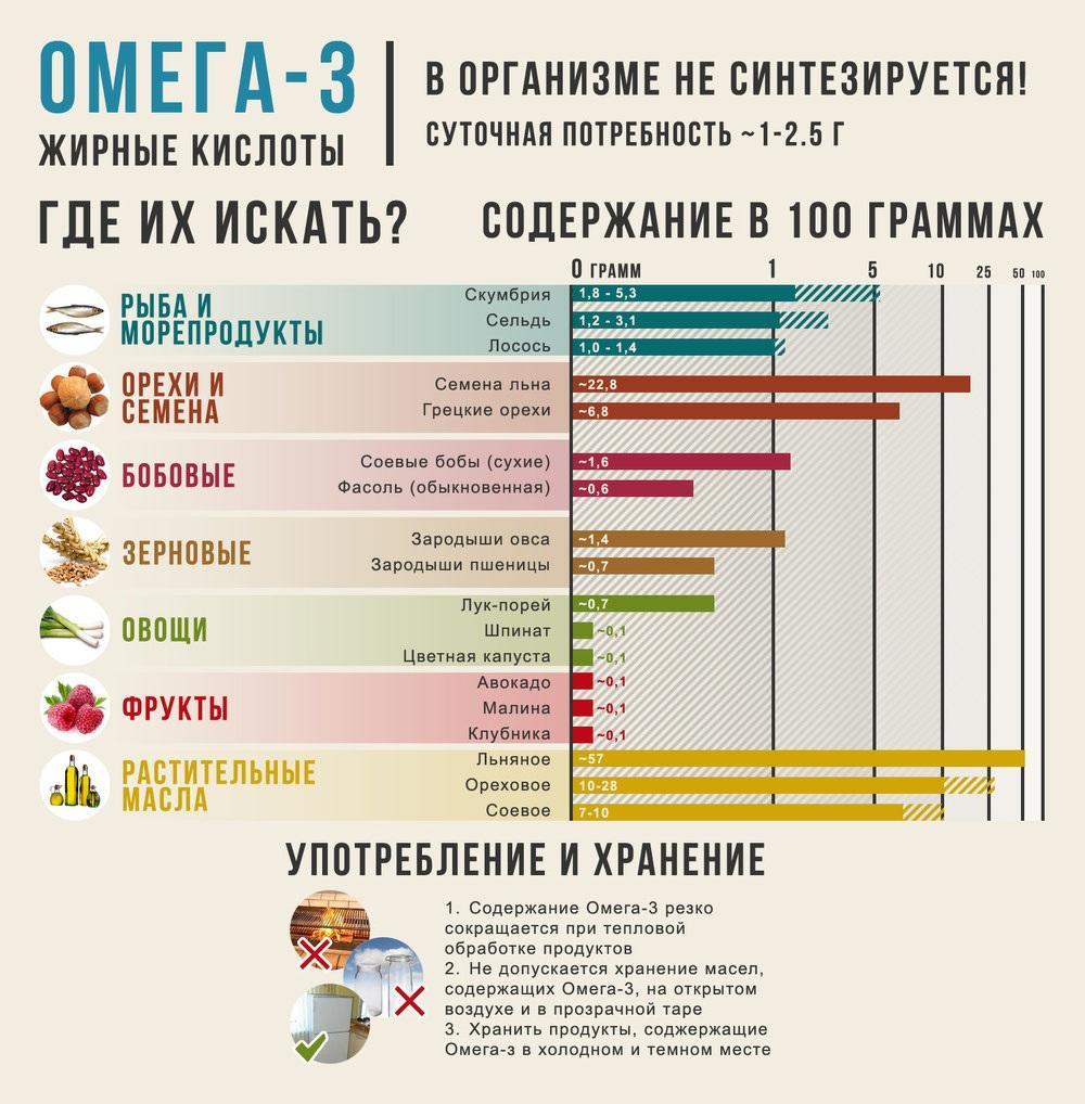 Омега 3 инфографика