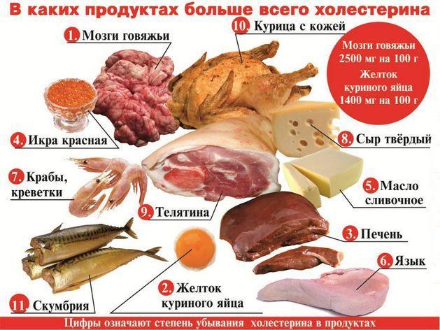 Продукты, с большим содержанием холестерина