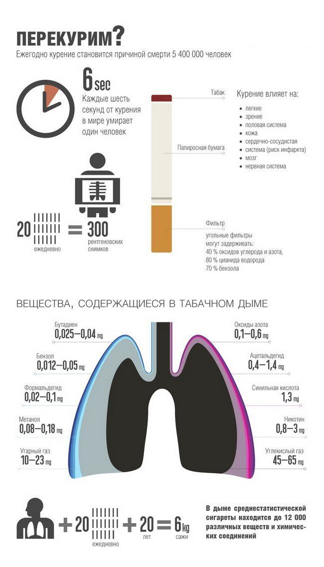 Вред сигарет инфографика