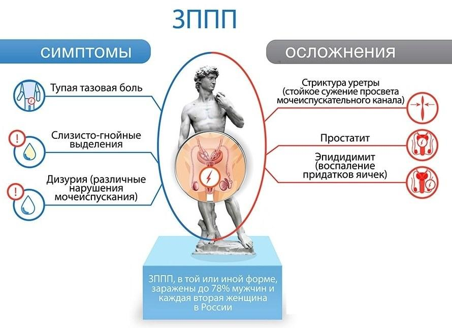 Симптомы и осложнения ЗППП у мужчин