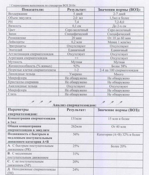 Показатели нормальной спермограммы