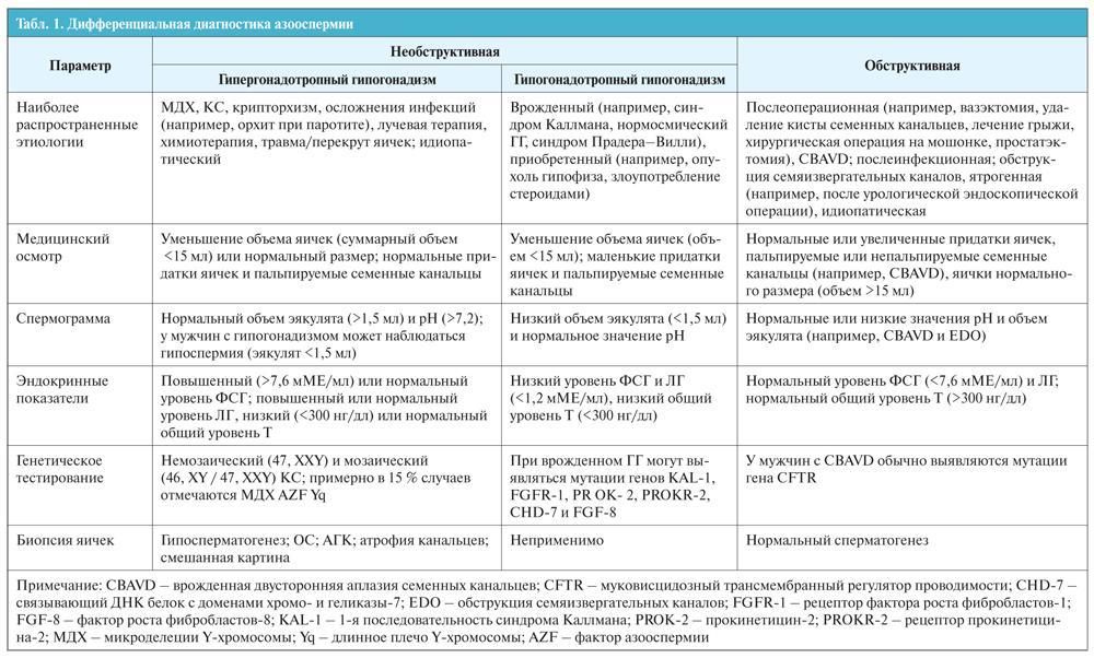 Дифференциальная диагностика азооспермии