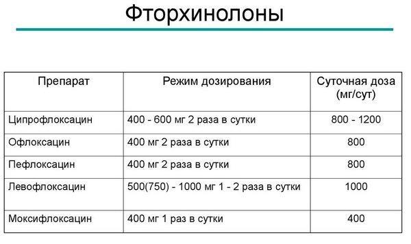 Таблица препаратов фторхинолов