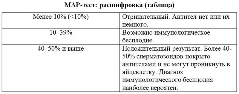 Таблица расшифровки мар-теста