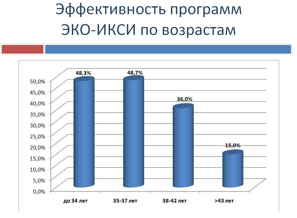 Эффективность программ ЭКО-ИКСИ по возрастам