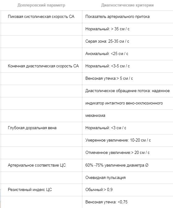 Диагностические критерии допплерографии члена