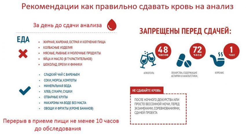 Правила сдачи крови на анализ