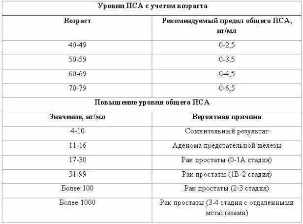 Уровни ПСА с учетом возраста и причины повышения и уровня общего ПСА