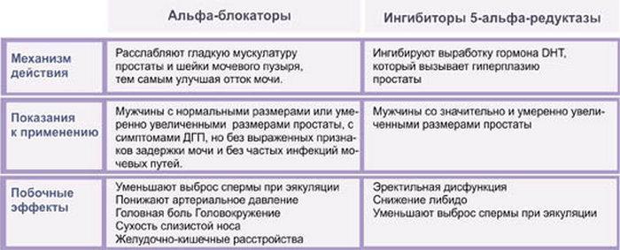 Альфа-адреноблокаторы и ингибиторы 5-альфа-редуктазы