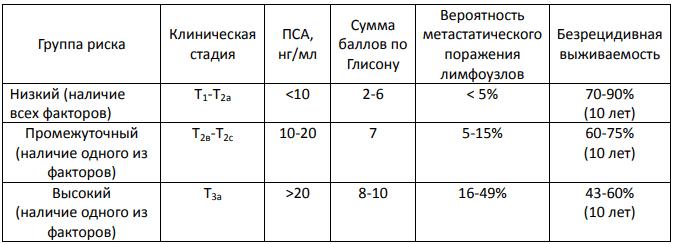 Группы риска пациентов по DAmico