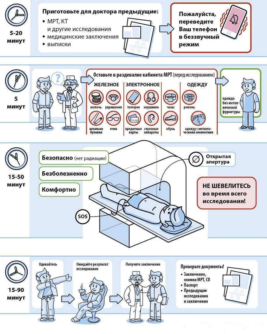 Методика проведения магнитно-резонансной томографии