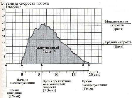 Наглядное представление показателей на графике