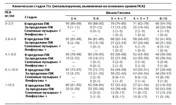 Номограмма Алана Партина (клиническая стадия Т1с)