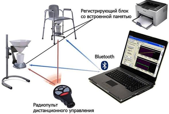 Схема работы современного урофлоуметра