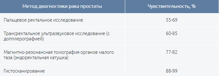 Сравнительная таблица точности диагностических методов рака простаты по данным МГМУ им. Сеченова