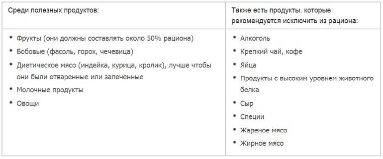 Рекомендуемые и нерекомендуемые продукты питания при аденоме
