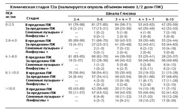 Номограмма Алана Партина (клиническая стадия Т2а)