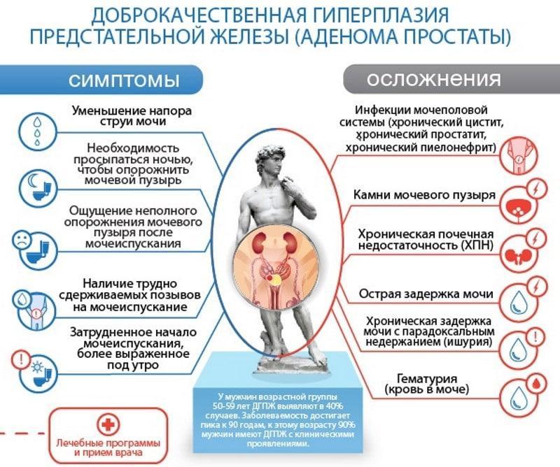 Симптомы и осложнения ДГПЖ