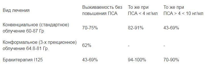 Сравнение эффективности различных видов лучевой терапии