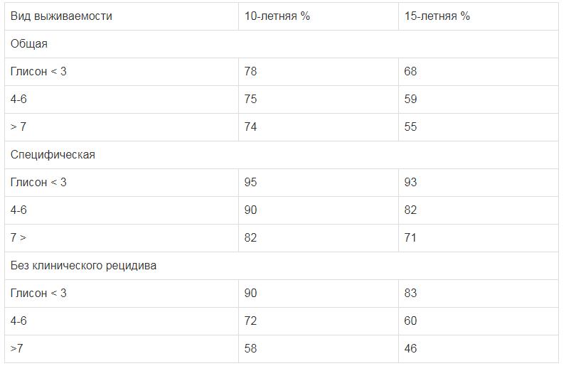 Выживаемость после простатэктомии в зависимости от баллов по шкале Глисона