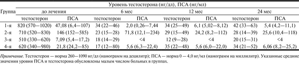 Динамика уровня тестостерона и уровня ПСА в ходе гормональной терапии