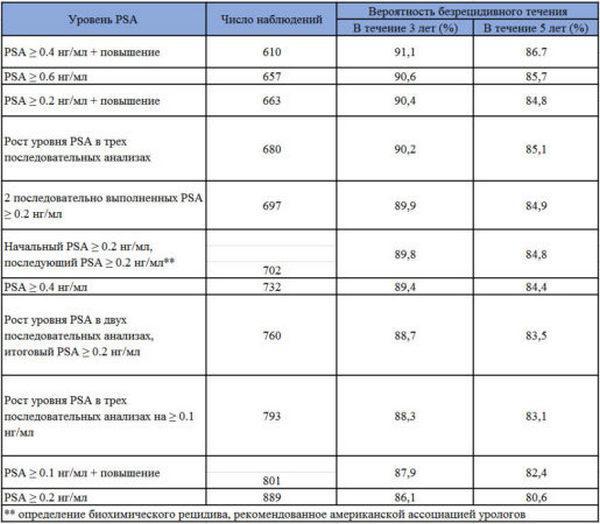 Вероятность безрецидивного течения на протяжении трех и пяти лет на основании результатов анализа уровня PSA