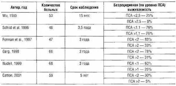 Результаты ДЛТ у больных с биохимическим рецидивом в зависимости от уровня ПСА