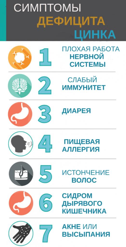 Симптомы дефицита цинка для организма