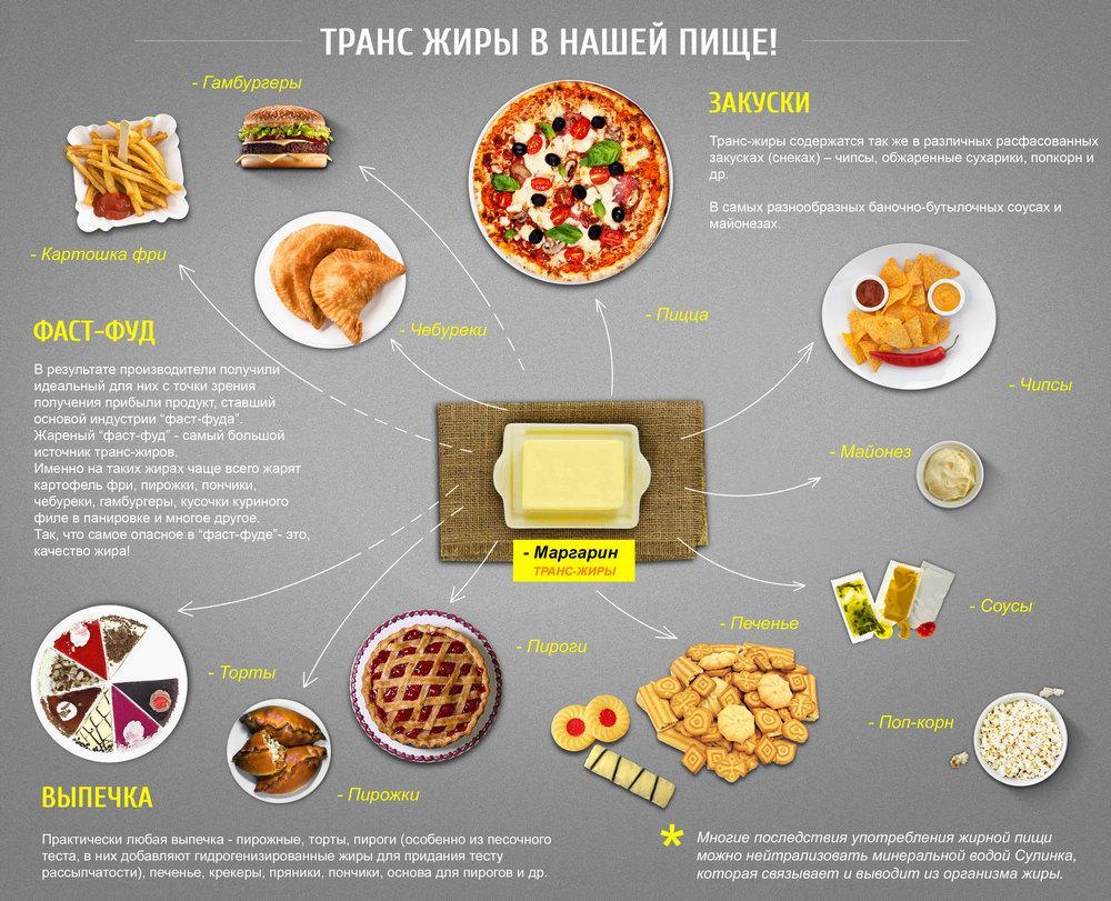 Транс жиры в нашей пище