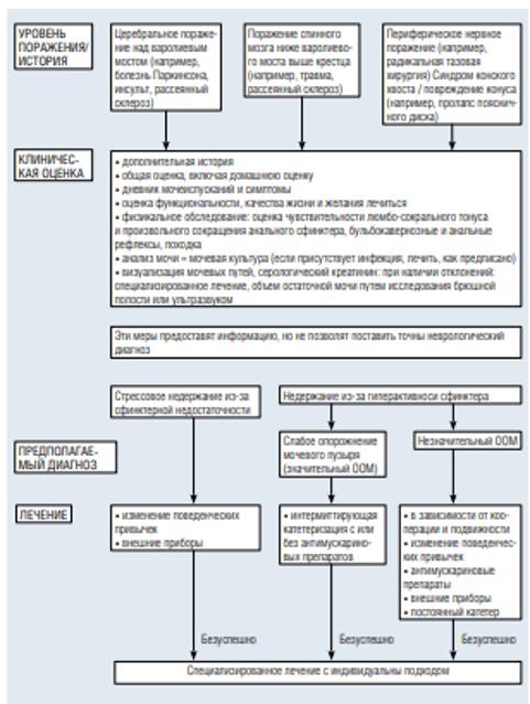 Диагностика нейрогенного недержания