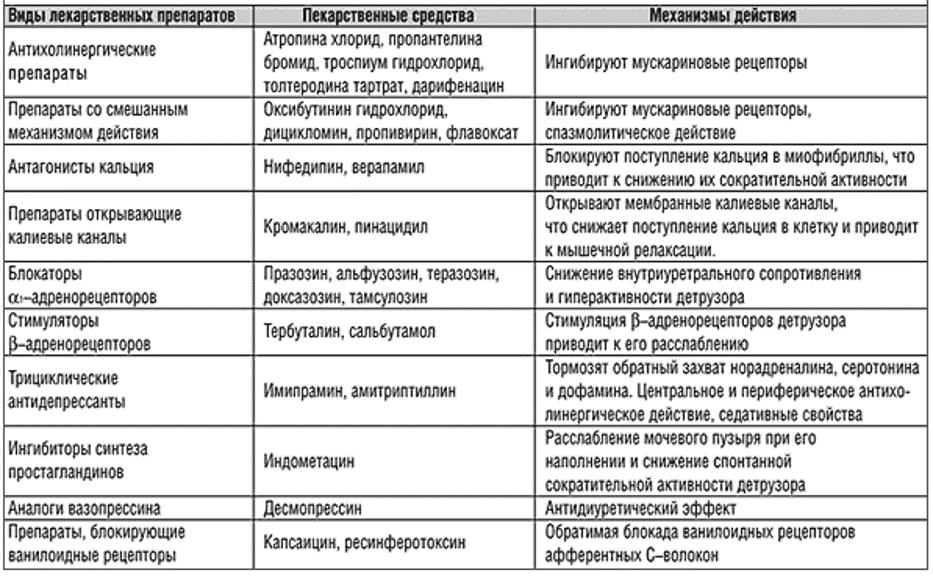 Другие препараты, применяемые для лечения ГАМП