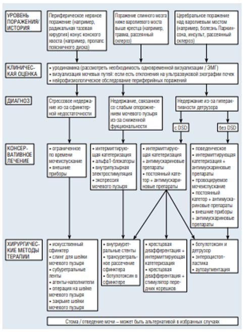 Лечение нейрогенного недержания