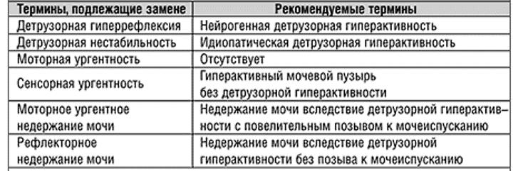 Терминология для определения ГАМП 2