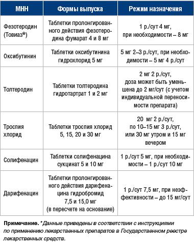 Антимускариновые препараты для лечения синдрома ГАМП