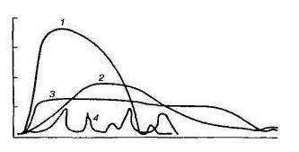 Графики урофлоуметрии