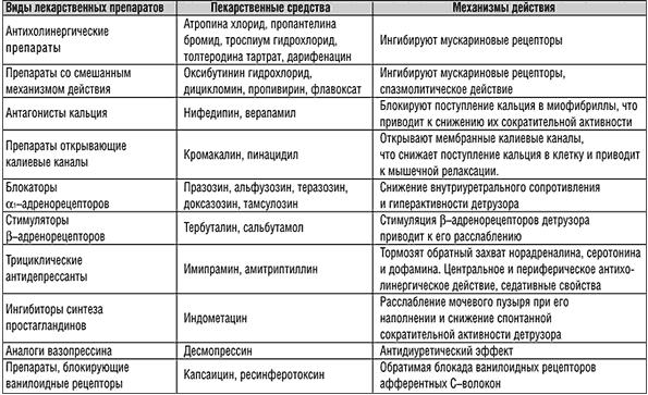 Основные препараты, применяемые для лечения учащенного мочеиспускания