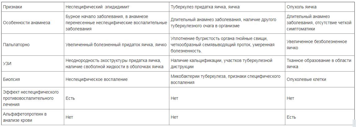 Дифференциальная диагностика (исключение других заболеваний, похожих на эпидидимит)
