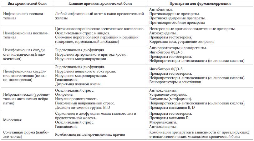 Общая схема медикаментозного лечения различных типов хронических тазовых болей