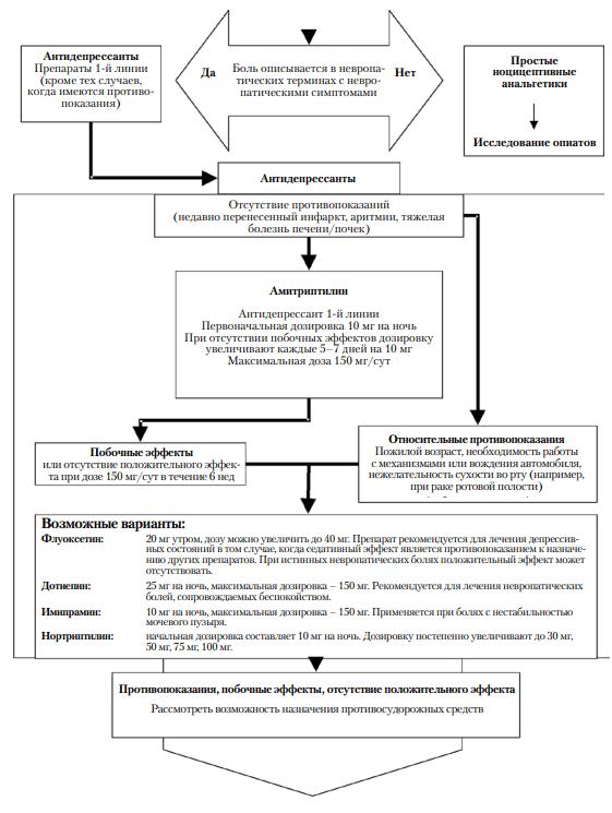 Схема терапии антидепрессантами при хронических тазовых болях