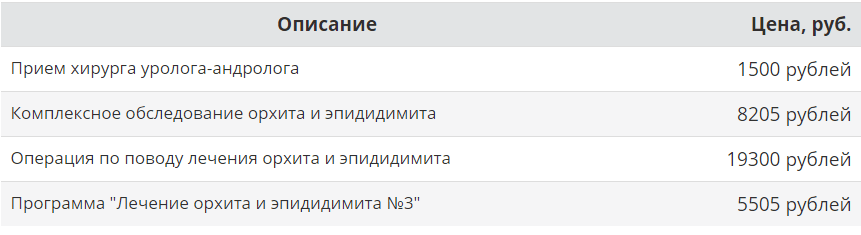 Стоимость лечения эпидидимита на примере «АВС-клиники» (Москва)