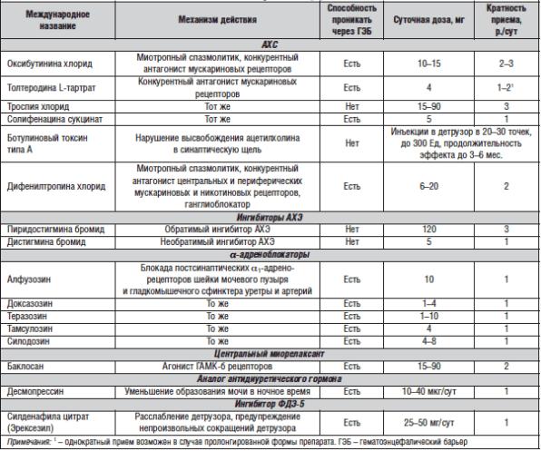 Сводная таблица препаратов, применяемых для лечения нейрогенного мочевого пузыря